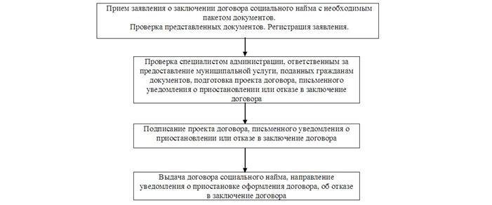 без опыта различия между договором коммерческого найма и социального найма обои зимнее время