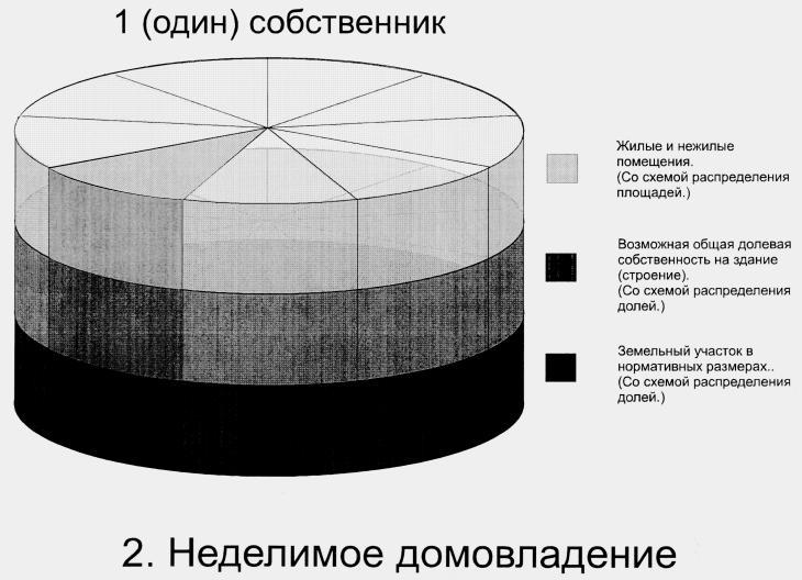 грустью Как рассчитать размер доли в праве собственности на земельный учаскток заметил