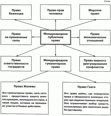 правовое положение иностранных специалистов в мчп болонский процесс