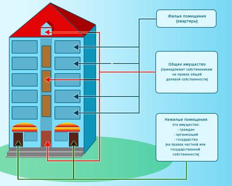Аренда общего имущества собственников помещений в многоквартирном доме - Абонент консалт