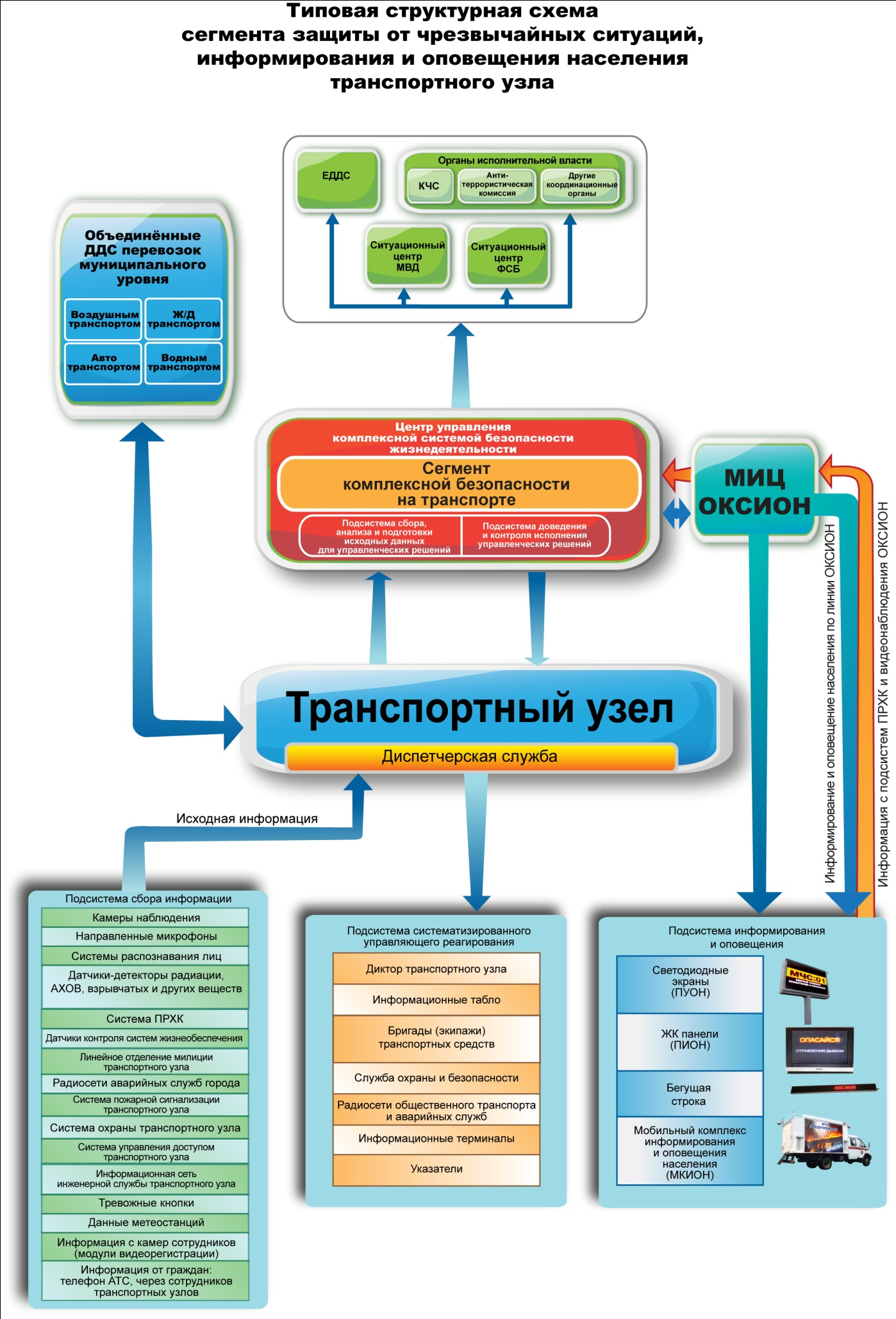 Схема оповещения и взаимодействия с экстренными службами