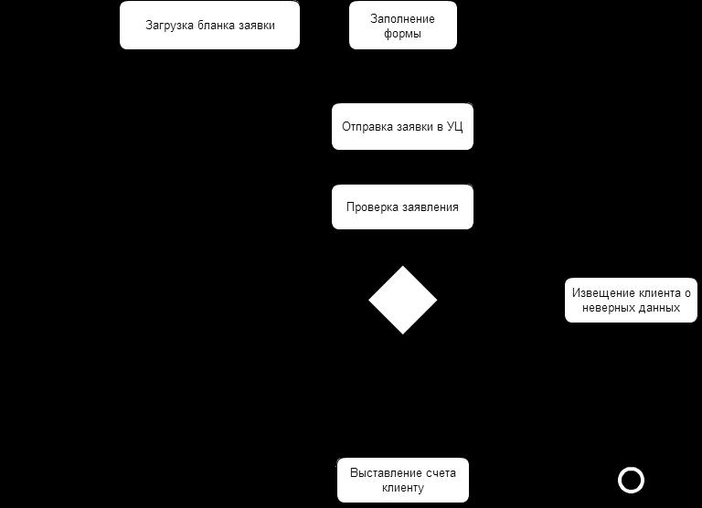 Обработка претензий клиентов схема