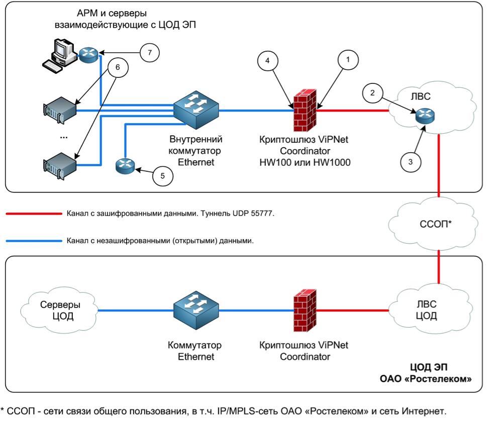 Схема межведомственного электронного взаимодействия