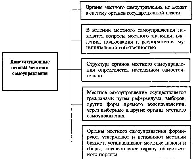 Конституционные Основы Местного Самоуправления В Рф Шпаргалка