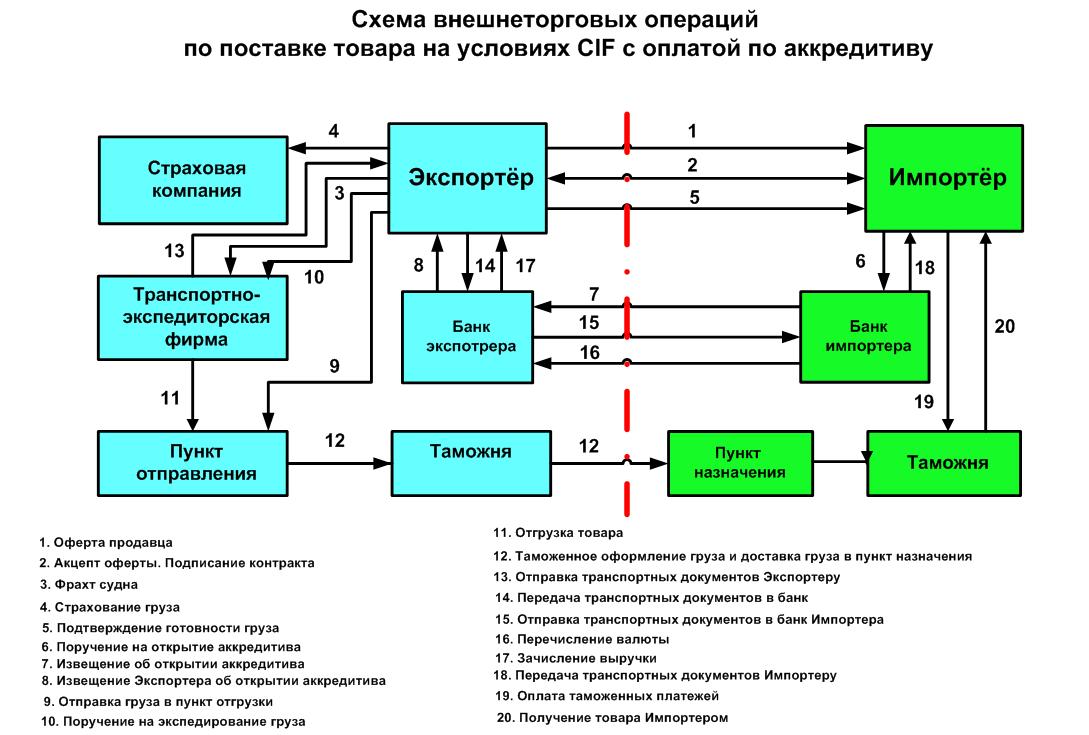 Финансовая схема работы транспортной компании