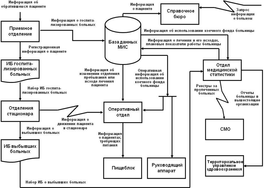 Схемы ведения пациентов в стационаре