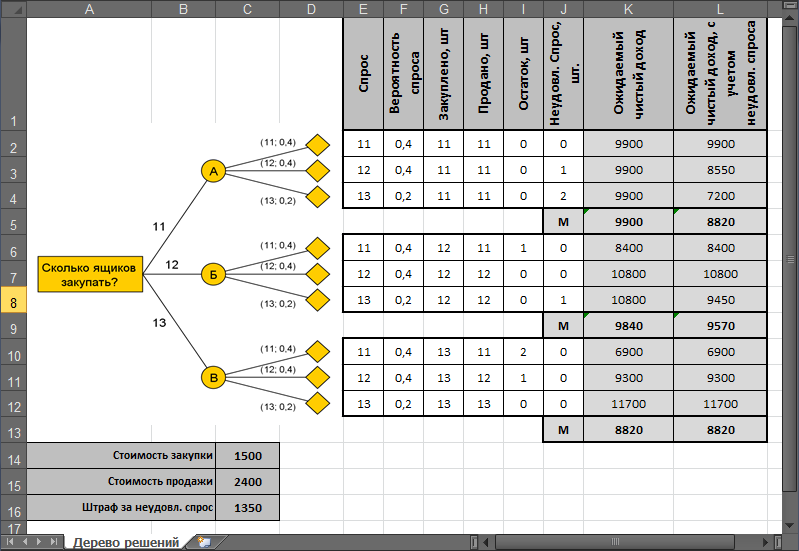 Matrix template  Excel template for Matrix Chart or