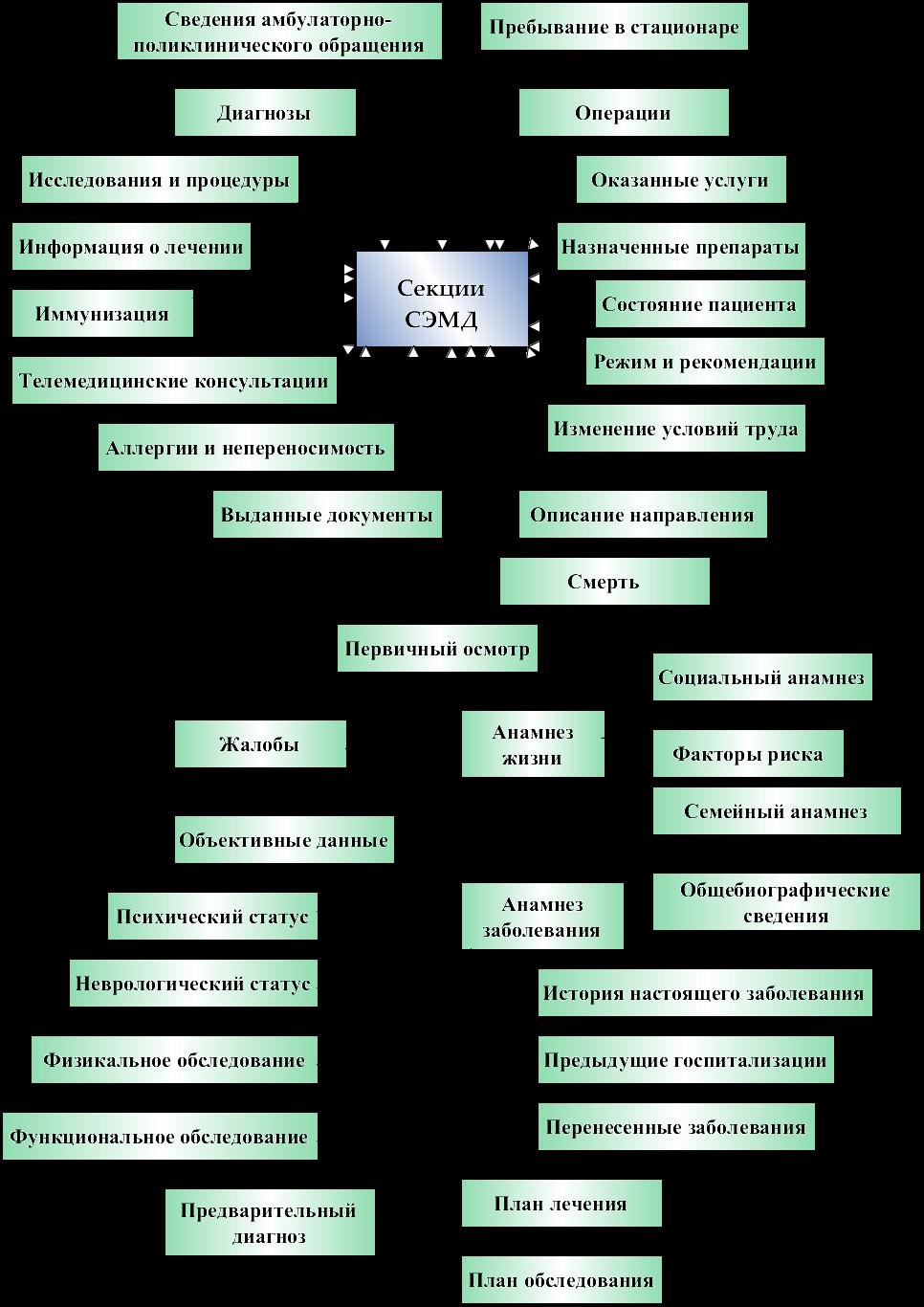 Схема исследования неврологического статуса