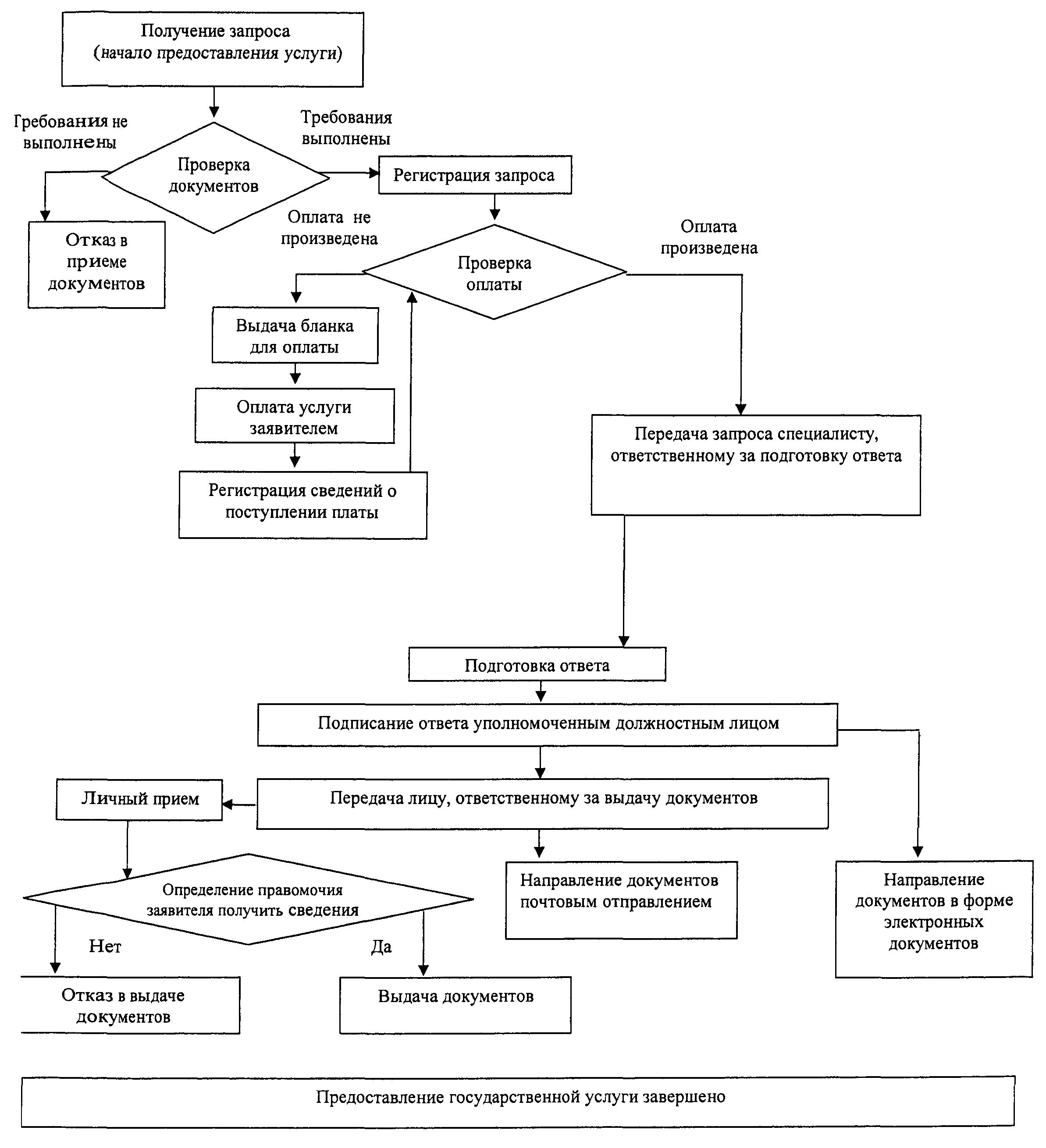 Схема документооборота при выдаче кредита