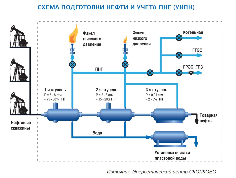 Технологическая схема первичной подготовки нефти