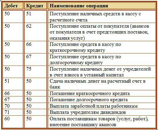хлеб как снять личное имущество с бухгалтерского учета Юлаев