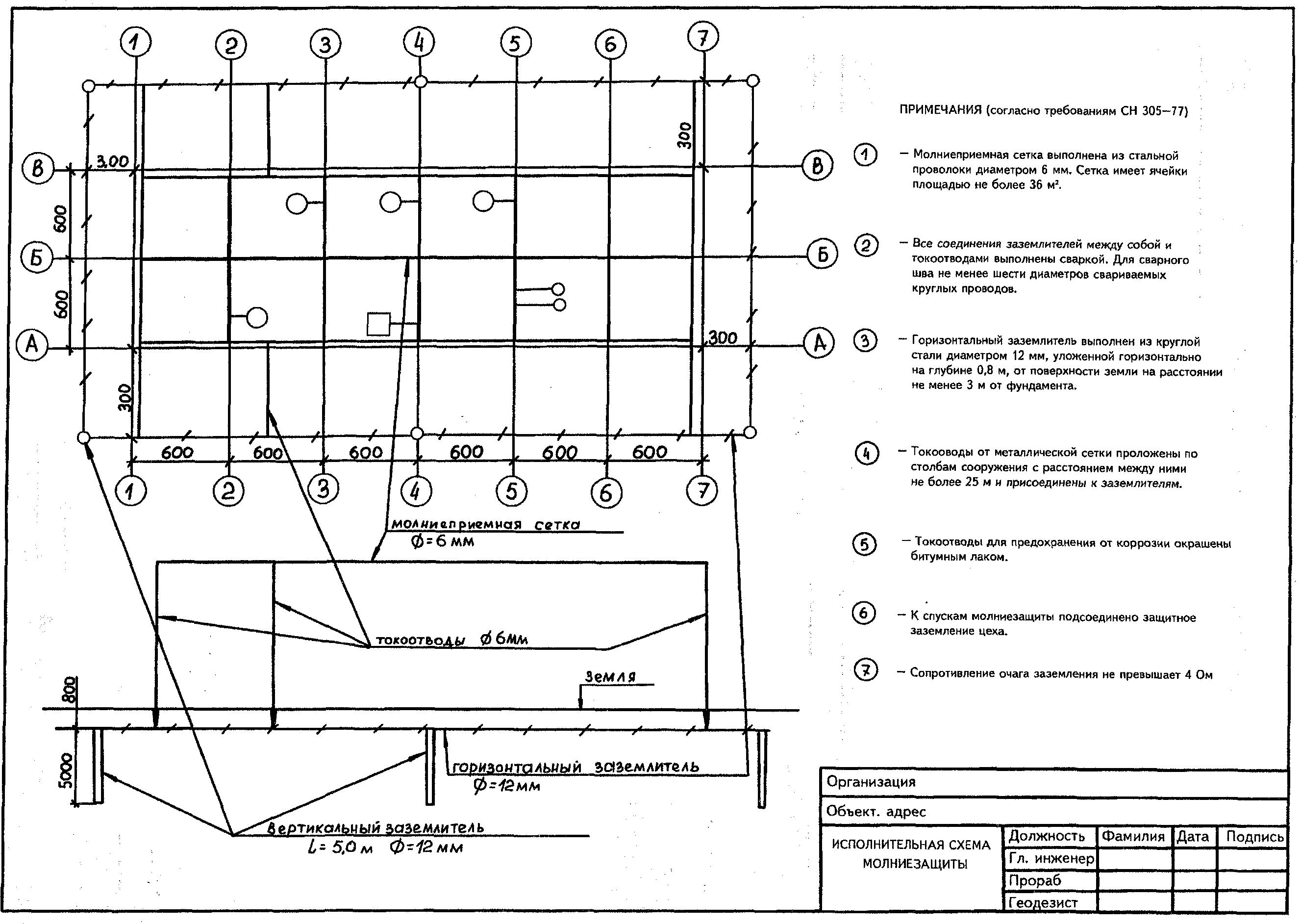 Исполнительная схема по котловану образец скачать
