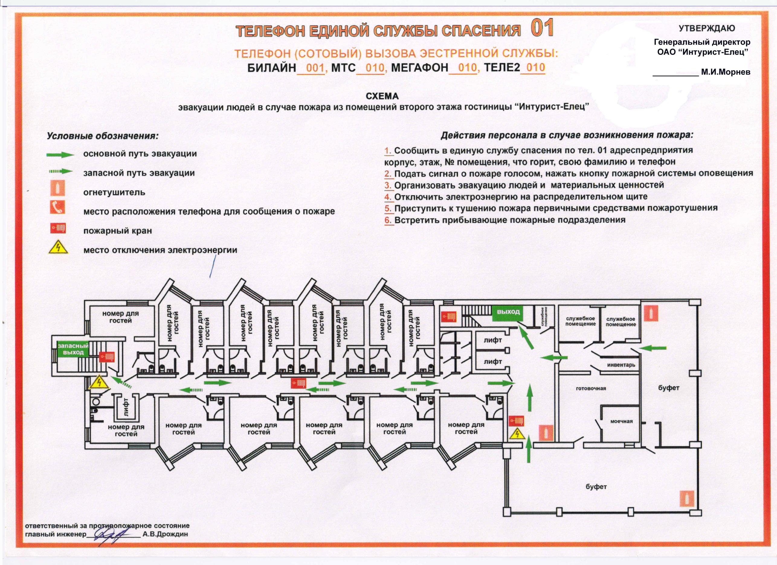 Схема тушения пожара в помещении