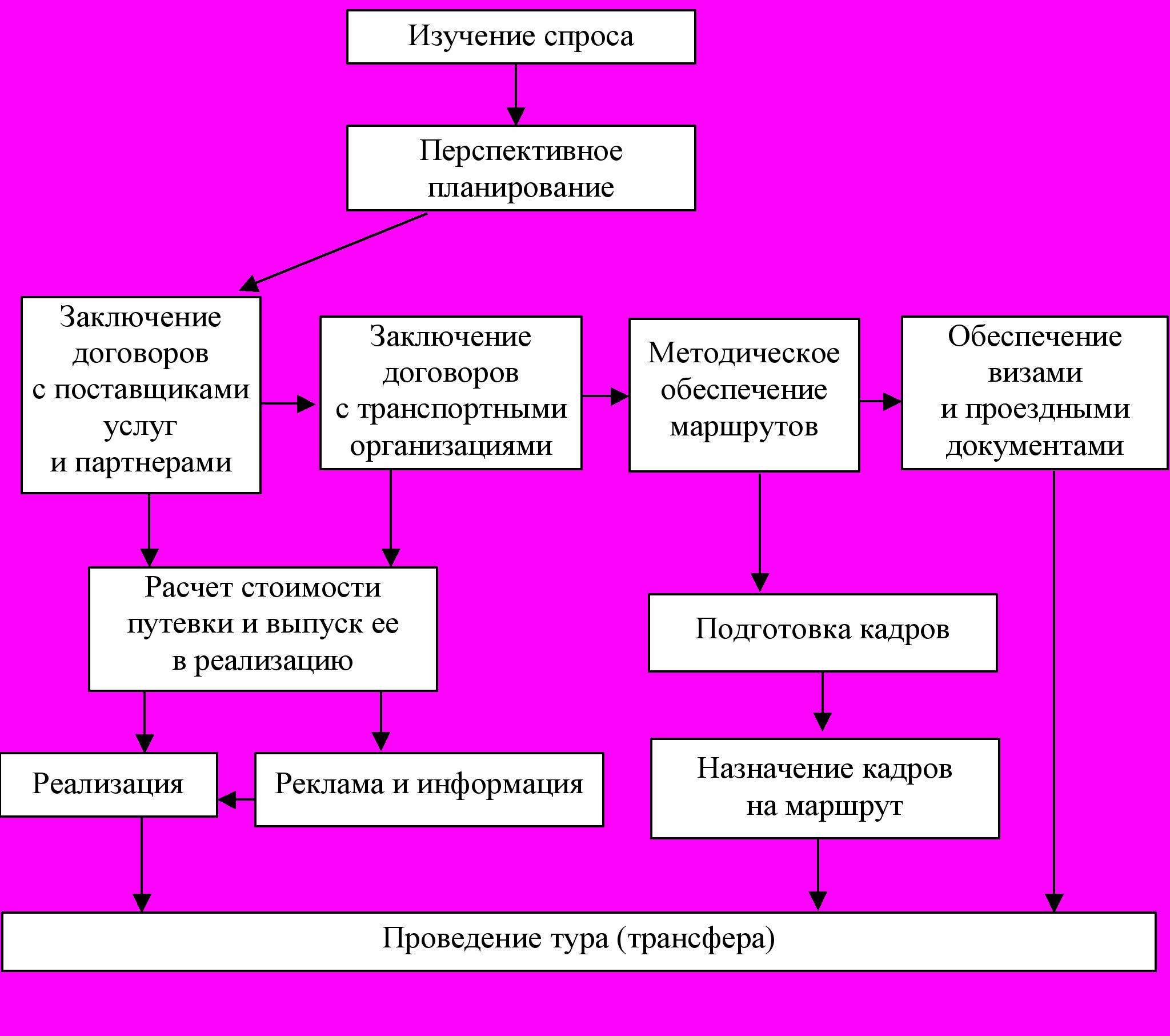 Схемы работы туроператора с поставщиками